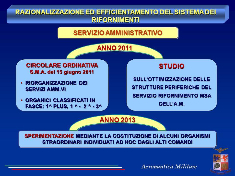 Aeronautica Militare RAZIONALIZZAZIONE ED EFFICIENTAMENTO DEL SISTEMA DEI RIFORNIMENTI SERVIZIO AMMINISTRATIVO CIRCOLARE ORDINATIVA S.M.A. del 15 giug