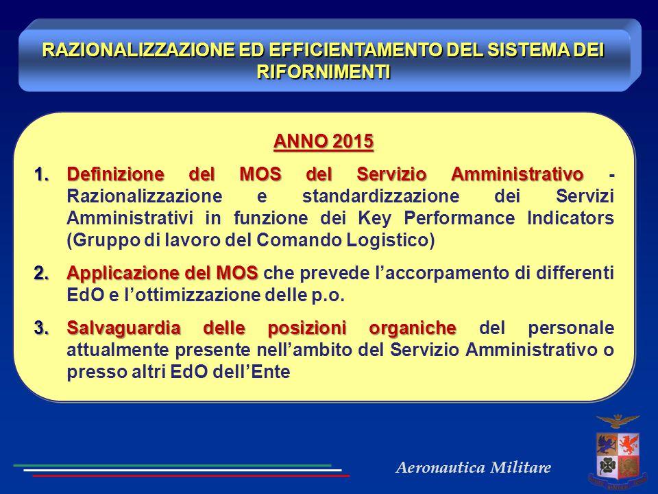 Aeronautica Militare ANNO 2015 1.Definizione del MOS del Servizio Amministrativo 1.Definizione del MOS del Servizio Amministrativo - Razionalizzazione