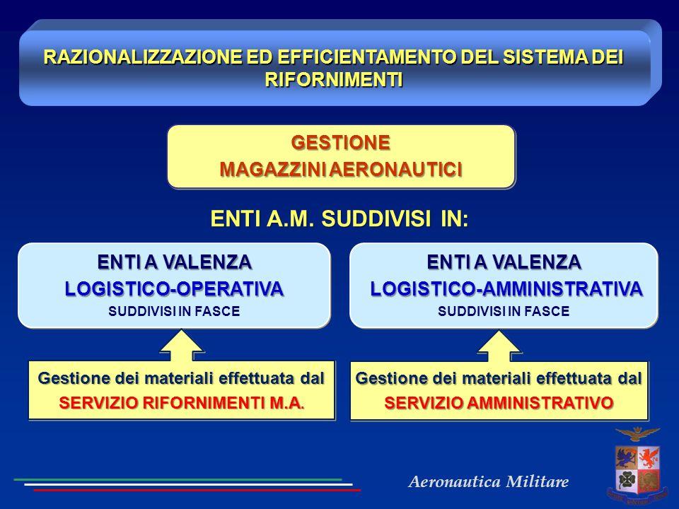 Aeronautica Militare RAZIONALIZZAZIONE ED EFFICIENTAMENTO DEL SISTEMA DEI RIFORNIMENTI ENTI A VALENZA LOGISTICO-AMMINISTRATIVA LOGISTICO-AMMINISTRATIV