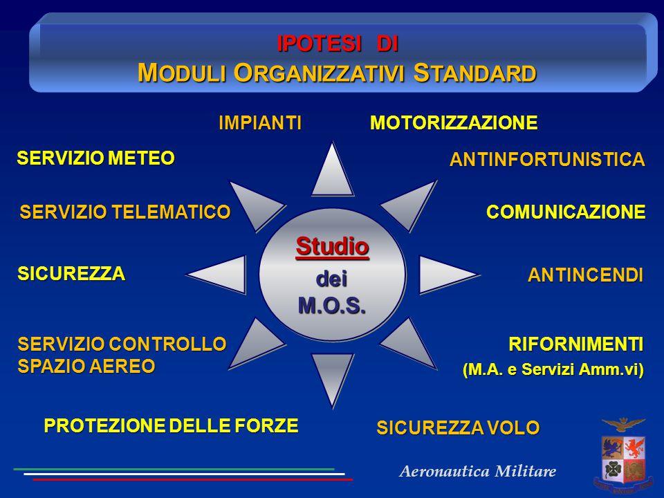 Aeronautica Militare IPOTESI DI M ODULI O RGANIZZATIVI S TANDARD Studio dei M.O.S. Studio SERVIZIO METEO SERVIZIO TELEMATICO SICUREZZA PROTEZIONE DELL