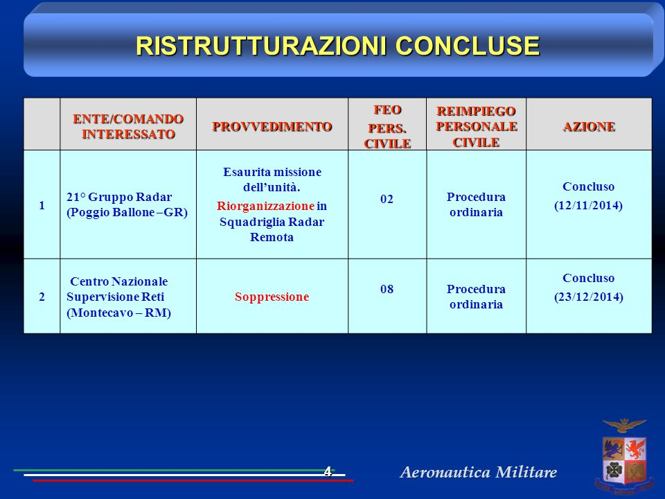 Aeronautica Militare ENTE/COMANDO INTERESSATO PROVVEDIMENTOFEO PERS. CIVILE REIMPIEGO PERSONALE CIVILE AZIONE 1 21° Gruppo Radar (Poggio Ballone –GR)