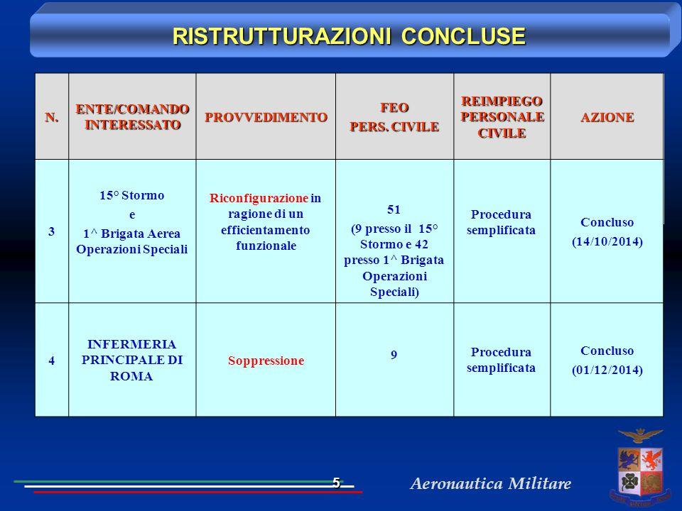 Aeronautica Militare RISTRUTTURAZIONI CONCLUSE N. ENTE/COMANDO INTERESSATO PROVVEDIMENTOFEO PERS. CIVILE REIMPIEGO PERSONALE CIVILE AZIONE 3 15° Storm