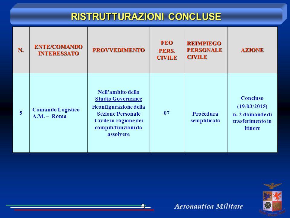 Aeronautica MilitareN. ENTE/COMANDO INTERESSATO PROVVEDIMENTOFEO PERS. CIVILE REIMPIEGO PERSONALE CIVILE AZIONE 5 Comando Logistico A.M. – Roma Nell'a