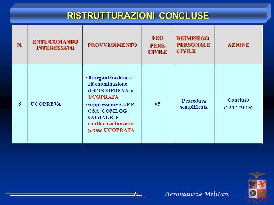 Aeronautica MilitareN. ENTE/COMANDO INTERESSATO PROVVEDIMENTOFEO PERS. CIVILE REIMPIEGO PERSONALE CIVILE AZIONE 6UCOPREVA Riorganizzazione e ridenomin