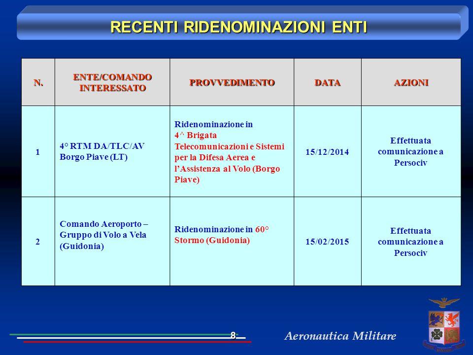 Aeronautica MilitareN. ENTE/COMANDO INTERESSATO PROVVEDIMENTODATAAZIONI 1 4° RTM DA/TLC/AV Borgo Piave (LT) Ridenominazione in 4^ Brigata Telecomunica