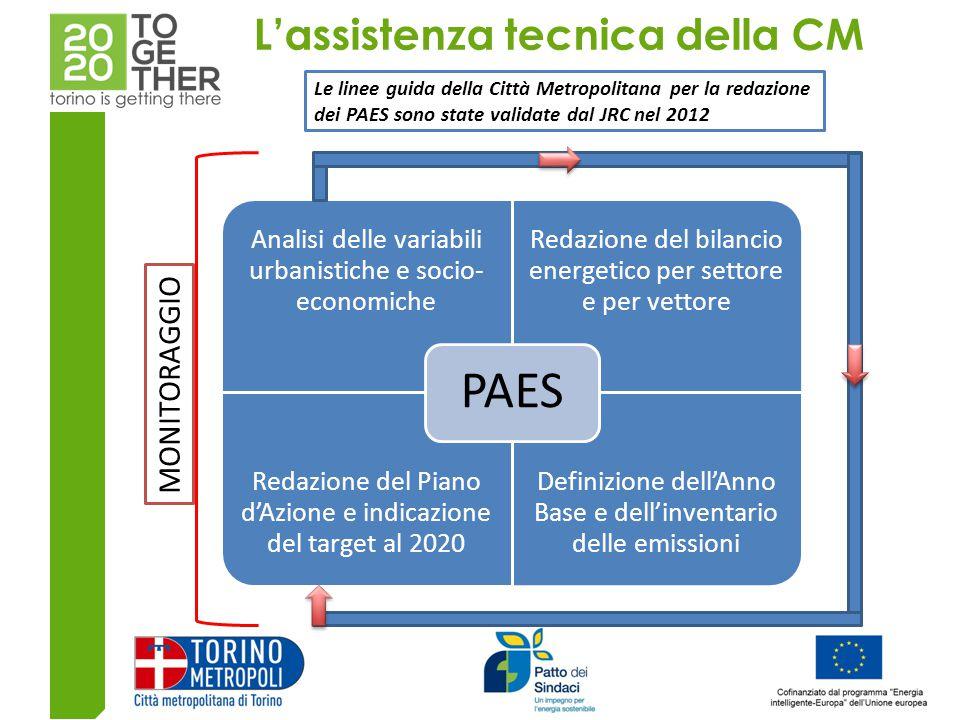 L'assistenza tecnica della CM MONITORAGGIO Le linee guida della Città Metropolitana per la redazione dei PAES sono state validate dal JRC nel 2012