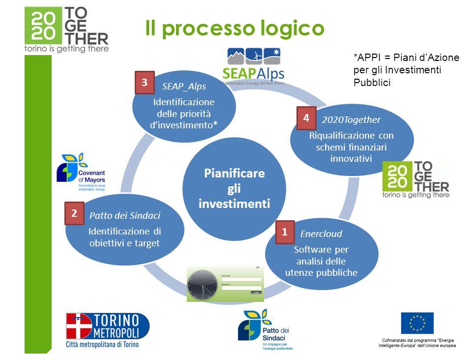 Pianificare gli investimenti SEAP_Alps Identificazione delle priorità d'investimento* 2020Together Riqualificazione con schemi finanziari innovativi Enercloud Software per analisi delle utenze pubbliche Patto dei Sindaci Identificazione di obiettivi e target 1 2 3 4 *APPI = Piani d'Azione per gli Investimenti Pubblici Il processo logico