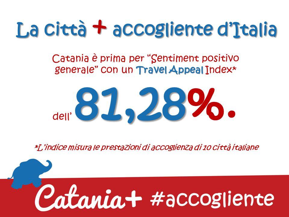 La città + accogliente d'Italia Travel Appeal 81,28 Catania è prima per Sentiment positivo generale con un Travel Appeal Index* dell' 81,28%.