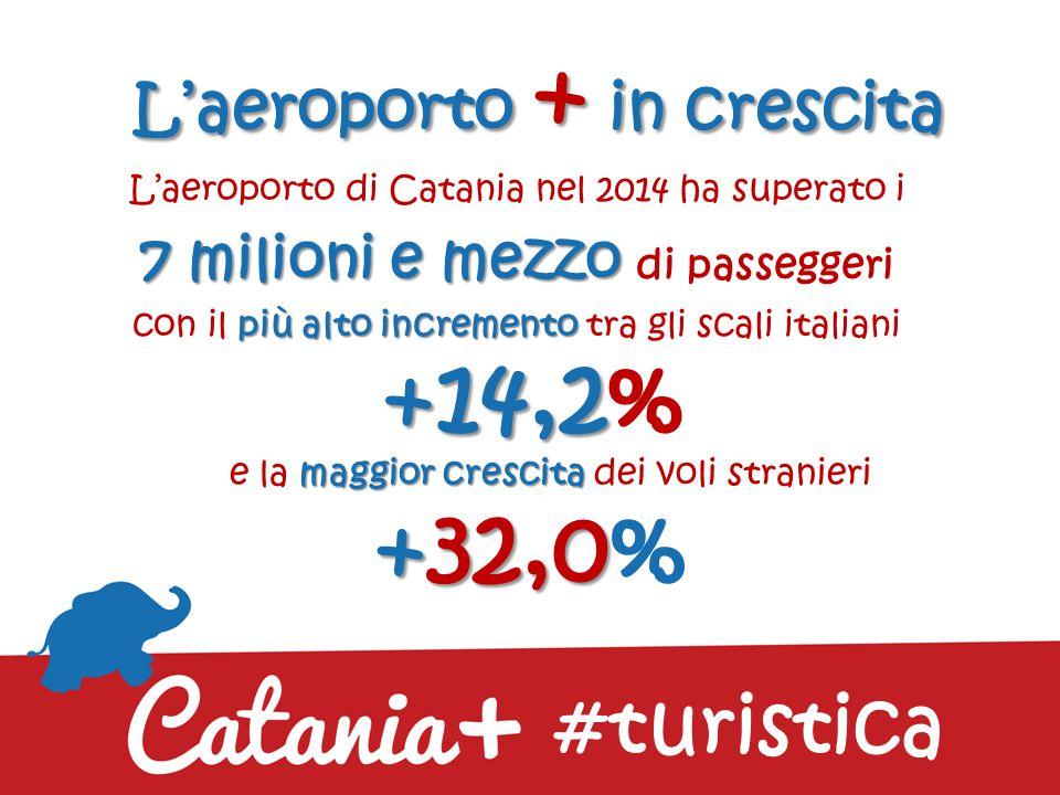 La città + in crescita turistica Horwat Htl 1 milione e 500 mila presenze Secondo Horwat Htl Catania nel 2014 supera per la prima volta la soglia di 1 milione e 500 mila presenze alberghiere con una notevole crescita turistica: #turistica +7,8 Incremento di turisti italiani +7,8% +11,7 Incremento di turisti stranieri +11,7%