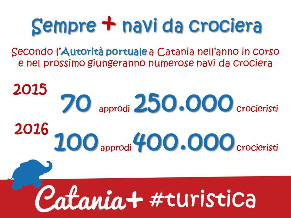 L'aeroporto + in crescita L'aeroporto di Catania nel 2014 ha superato i 7 milioni e mezzo 7 milioni e mezzo di passeggeri più alto incremento con il più alto incremento tra gli scali italiani #turistica +14,2 +14,2% maggior crescita e la maggior crescita dei voli stranieri +32,0 +32,0%