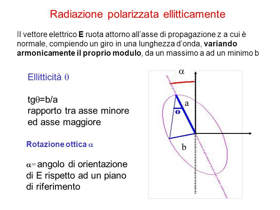 Radiazione polarizzata ellitticamente Ellitticità  tg  =b/a rapporto tra asse minore ed asse maggiore Il vettore elettrico E ruota attorno all'asse