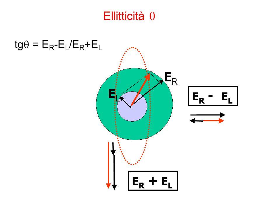 Ellitticità  E R + E L tg  = E R -E L /E R +E L E R - E L