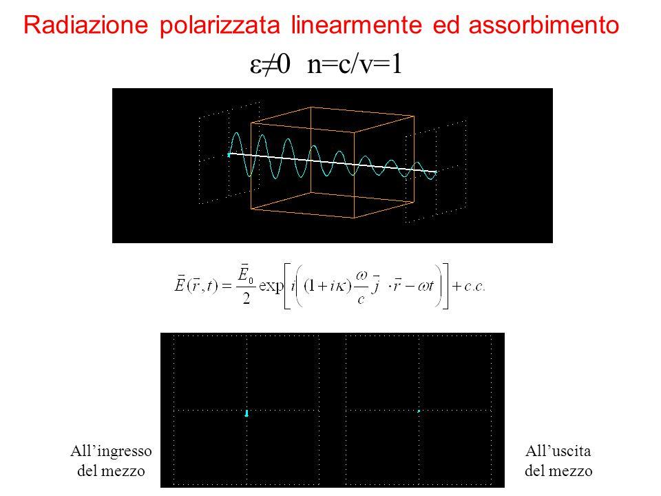 Radiazione polarizzata linearmente ed assorbimento All'ingresso del mezzo All'uscita del mezzo ε≠0 n=c/v=1