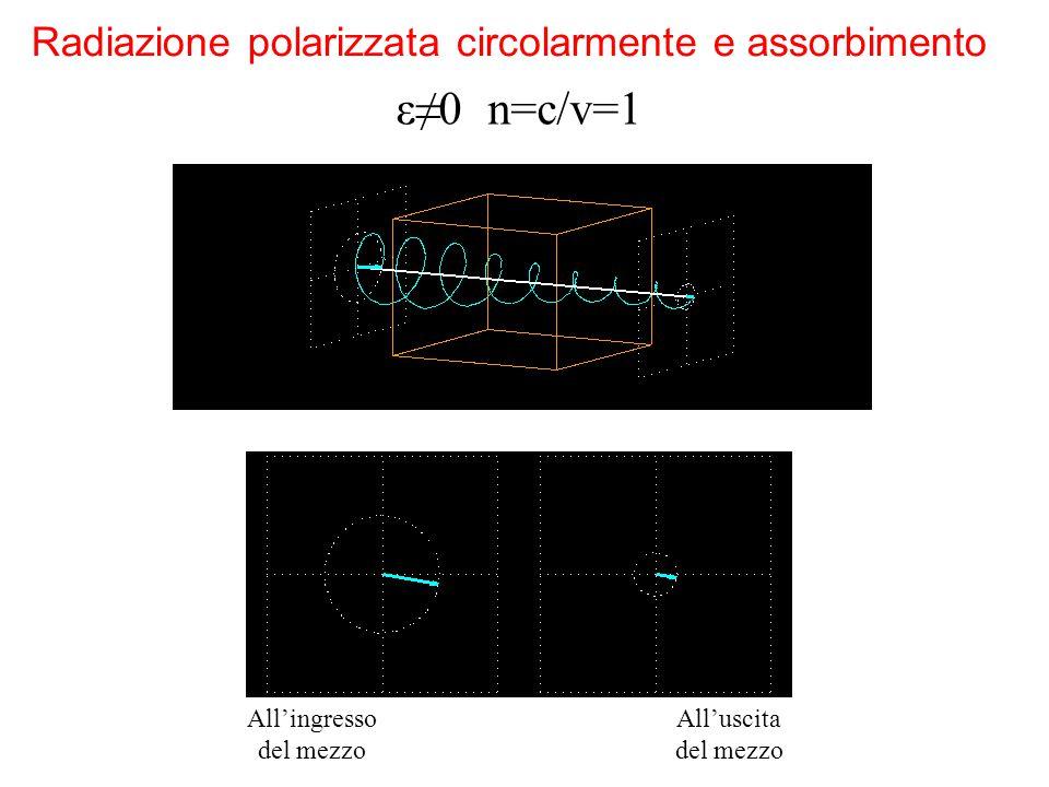 All'ingresso del mezzo All'uscita del mezzo Radiazione polarizzata circolarmente e assorbimento ε≠0 n=c/v=1
