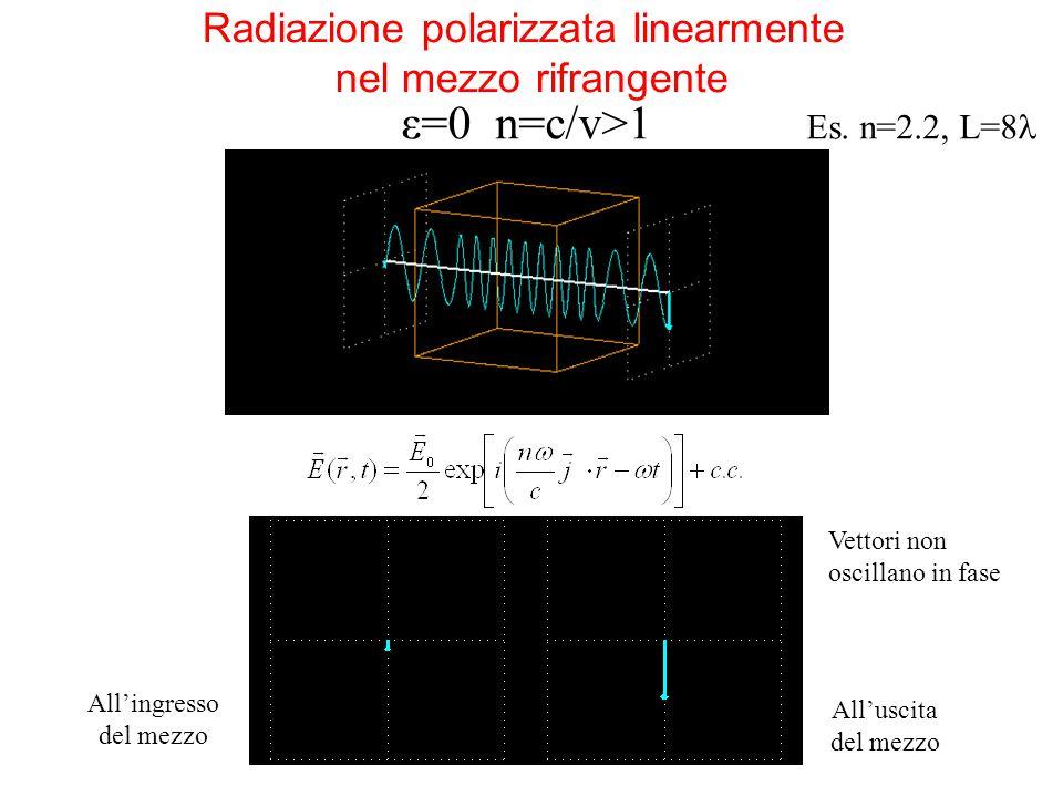 All'ingresso del mezzo All'uscita del mezzo Radiazione polarizzata linearmente nel mezzo rifrangente ε=0 n=c/v>1 Es. n=2.2, L=8 Vettori non oscillano