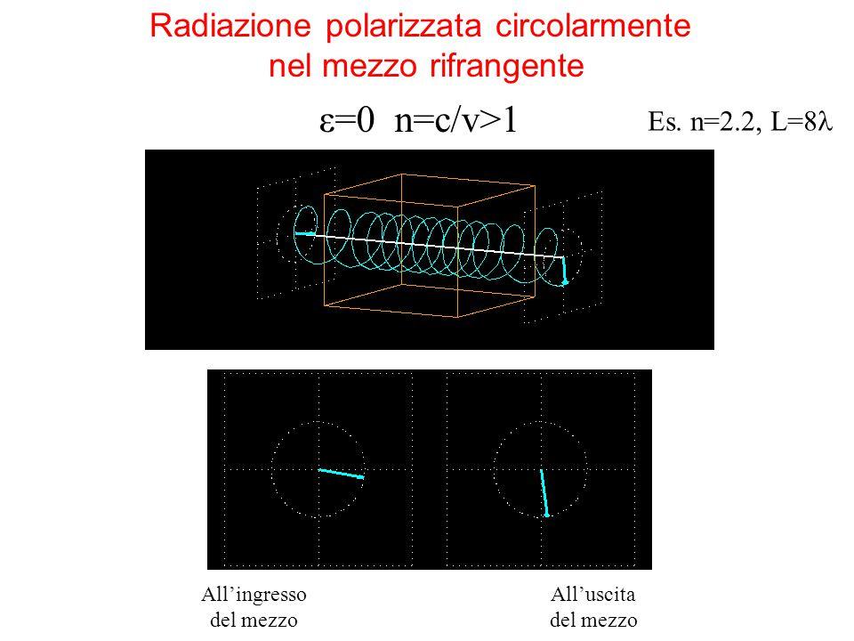 Radiazione polarizzata circolarmente nel mezzo rifrangente ε=0 n=c/v>1 All'ingresso del mezzo All'uscita del mezzo Es. n=2.2, L=8