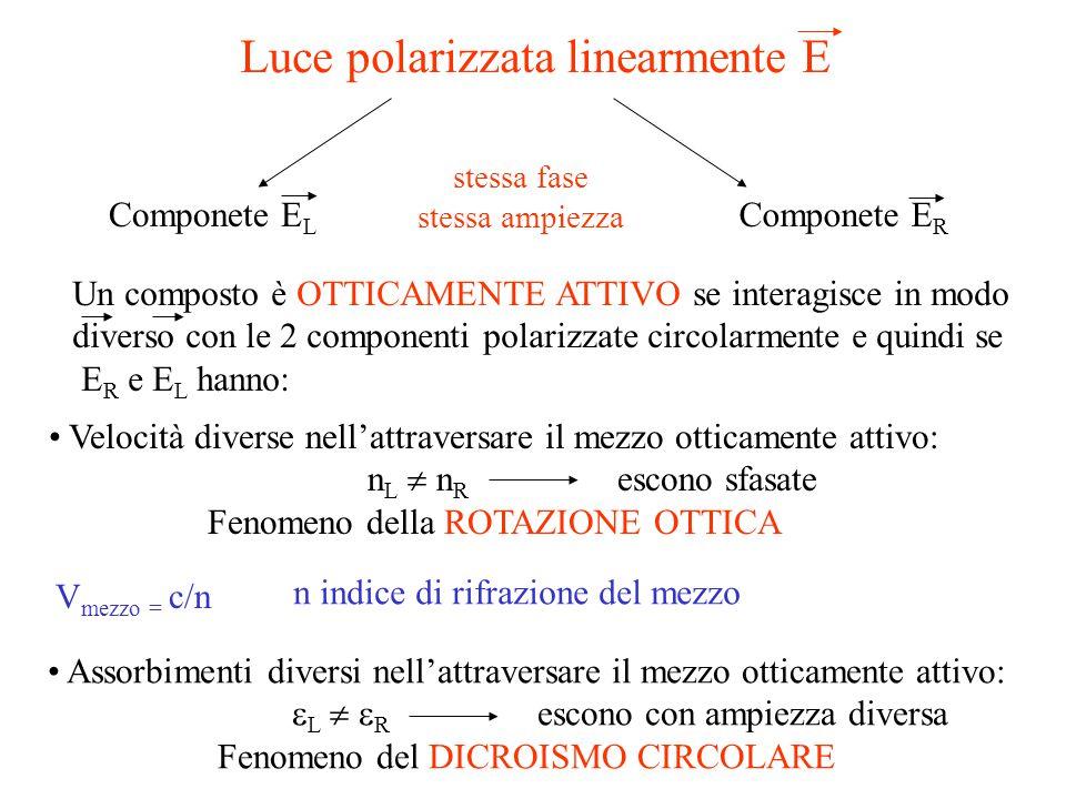 Luce polarizzata linearmente E Componete E R Componete E L Un composto è OTTICAMENTE ATTIVO se interagisce in modo diverso con le 2 componenti polariz