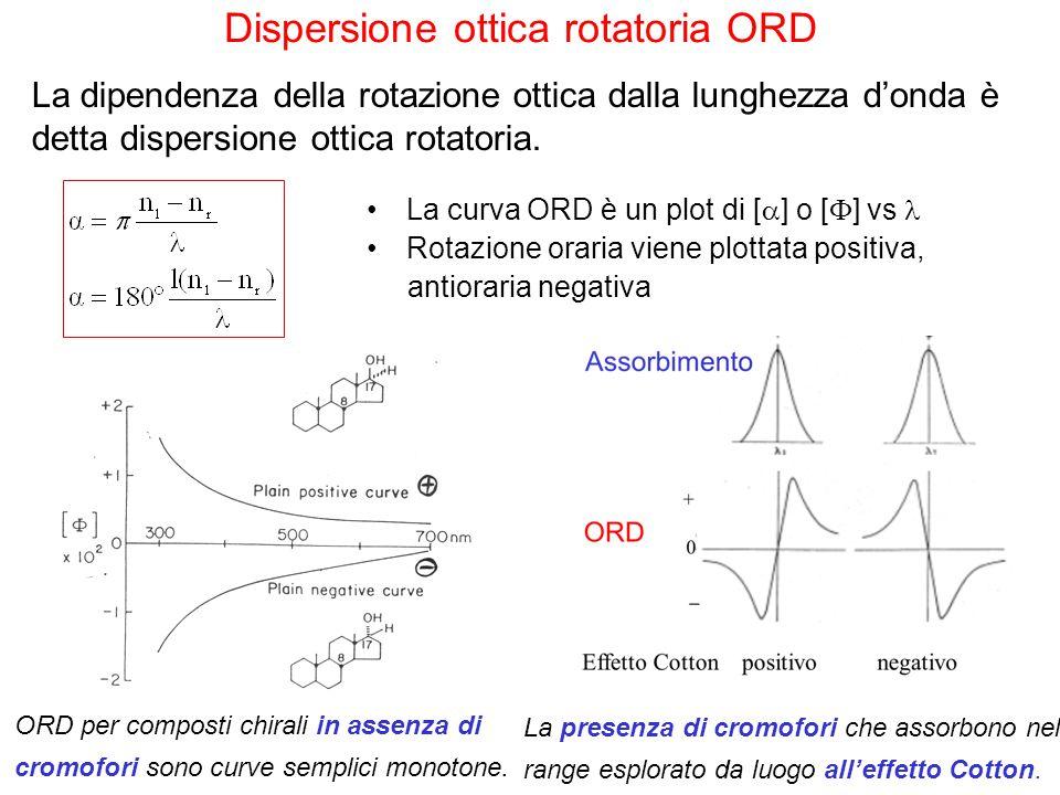 La curva ORD è un plot di [  ] o [  ] vs Rotazione oraria viene plottata positiva, antioraria negativa ORD per composti chirali in assenza di cromof