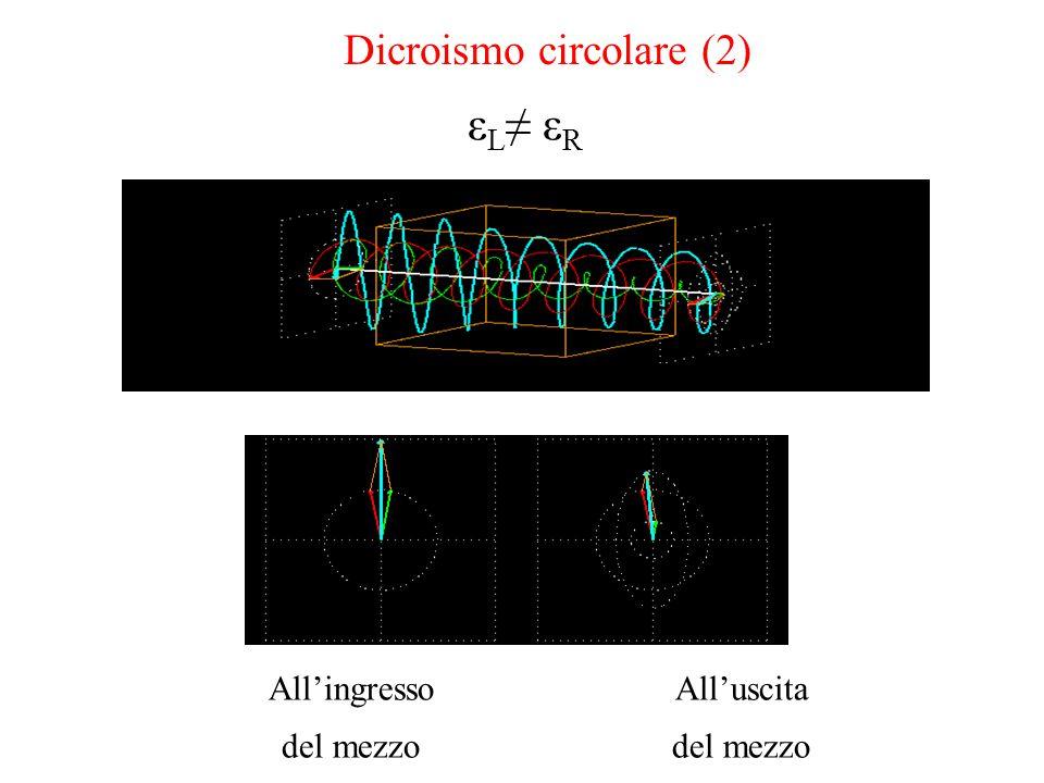 All'ingresso del mezzo All'uscita del mezzo Dicroismo circolare (2) ε L ≠ ε R