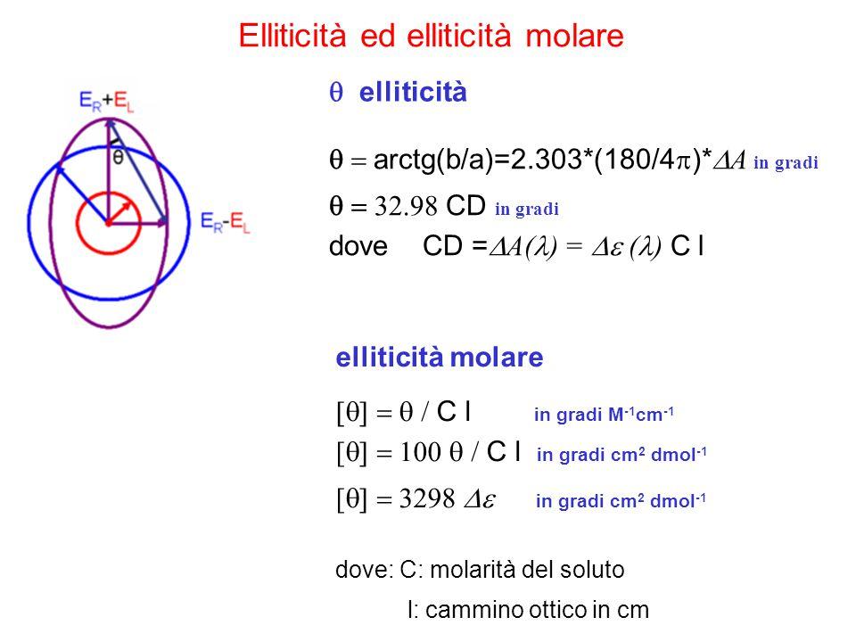 elliticità molare  C l in gradi M -1 cm -1 [  C l in gradi cm 2 dmol -1 [  in gradi cm 2 dmol -1 dove: C: mol