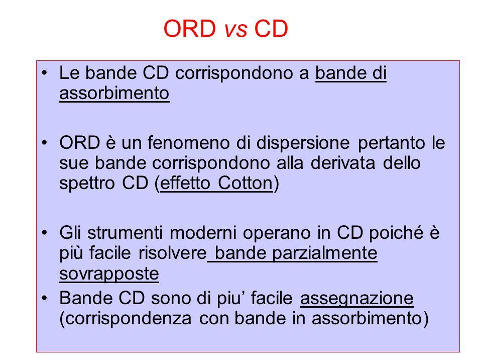 Le bande CD corrispondono a bande di assorbimento ORD è un fenomeno di dispersione pertanto le sue bande corrispondono alla derivata dello spettro CD