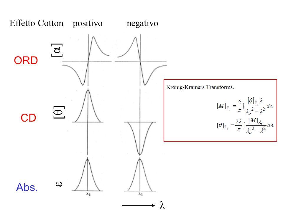 ORD CD Abs. [α][α] [θ][θ] ε λ Effetto Cotton positivo negativo