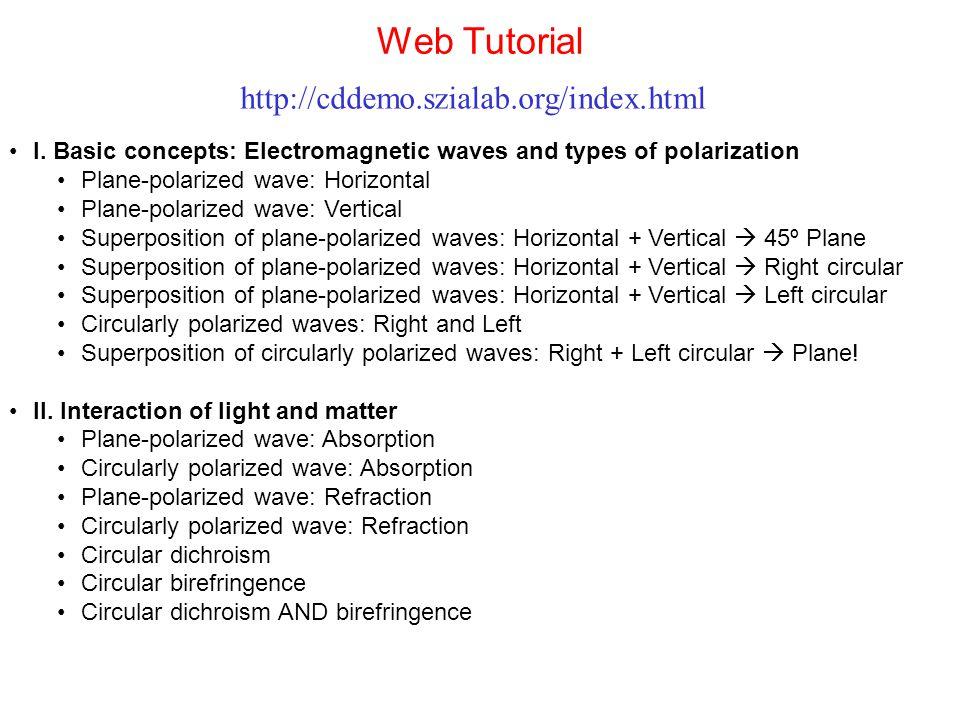Web Tutorial I. Basic concepts: Electromagnetic waves and types of polarization Plane-polarized wave: Horizontal Plane-polarized wave: Vertical Superp