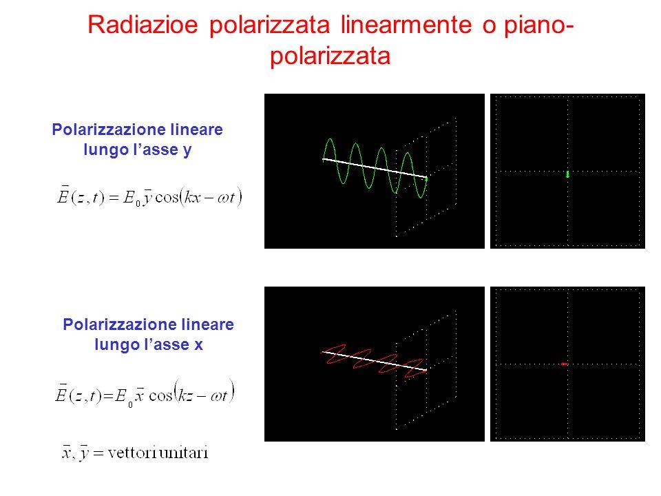 Generalizzazione:sovrapposizione tra onde polarizzate linearmente in 2 piani perpendicolari Polarizzazione lineare A 45° dall'asse x In generale: La grandezza relativa delle due componenti E 0x, E 0y determina il piano di polarizzazione