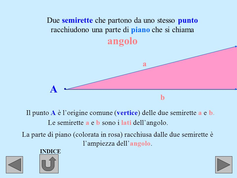 Definizione dell' angolo. L'angolo è ciascuna delle due parti in cui il piano viene diviso da due semirette aventi la stessa origine.
