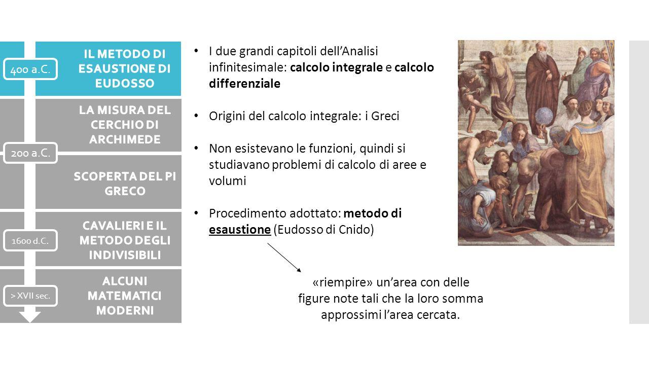 I due grandi capitoli dell'Analisi infinitesimale: calcolo integrale e calcolo differenziale Origini del calcolo integrale: i Greci Non esistevano le