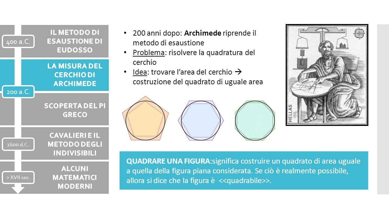 200 anni dopo: Archimede riprende il metodo di esaustione Problema: risolvere la quadratura del cerchio Idea: trovare l'area del cerchio  costruzione