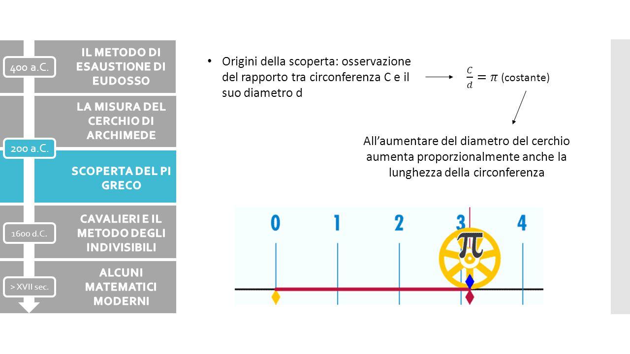 Origini della scoperta: osservazione del rapporto tra circonferenza C e il suo diametro d All'aumentare del diametro del cerchio aumenta proporzionalm