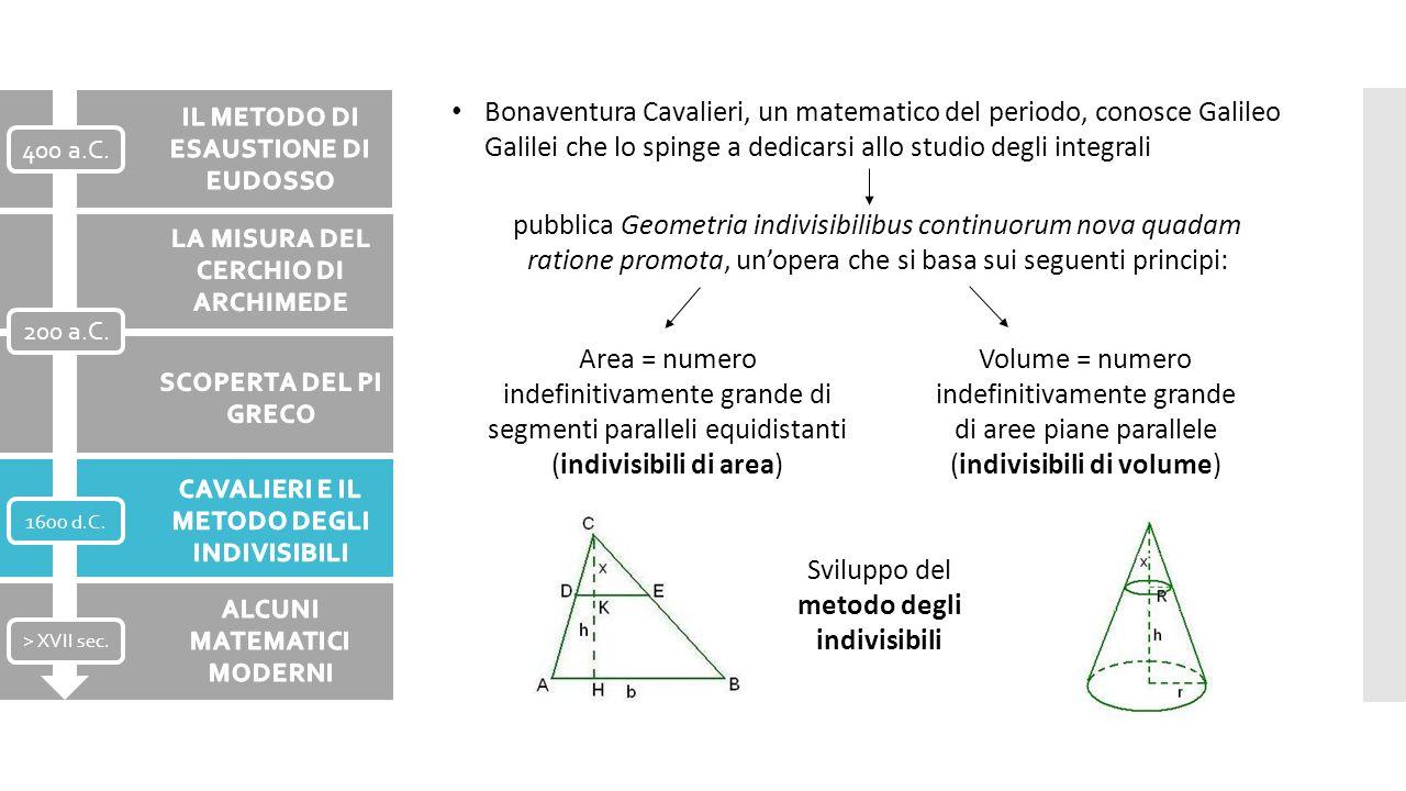 Bonaventura Cavalieri, un matematico del periodo, conosce Galileo Galilei che lo spinge a dedicarsi allo studio degli integrali pubblica Geometria ind