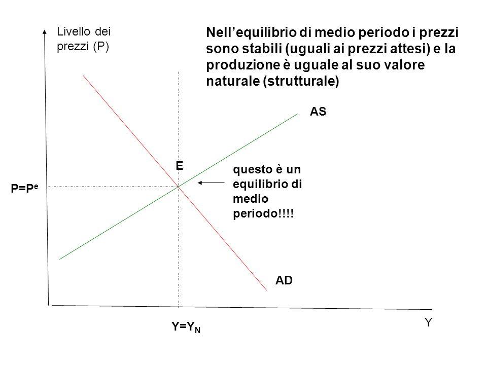 AD Livello dei prezzi (P) AS Y=Y N Nell'equilibrio di medio periodo i prezzi sono stabili (uguali ai prezzi attesi) e la produzione è uguale al suo valore naturale (strutturale) Y P=P e E questo è un equilibrio di medio periodo!!!!