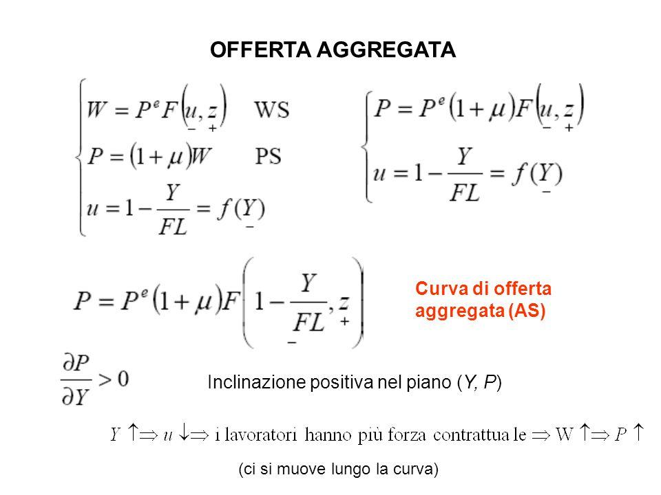 Curva di offerta aggregata (AS) Inclinazione positiva nel piano (Y, P) OFFERTA AGGREGATA (ci si muove lungo la curva)