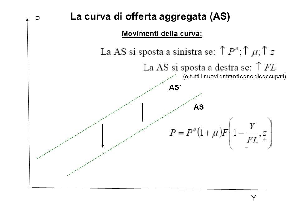 Y P AS La curva di offerta aggregata (AS) AS' (e tutti i nuovi entranti sono disoccupati) Movimenti della curva: