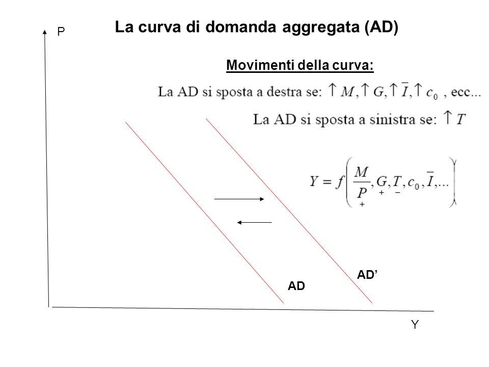 Y P AD' La curva di domanda aggregata (AD) AD Movimenti della curva: