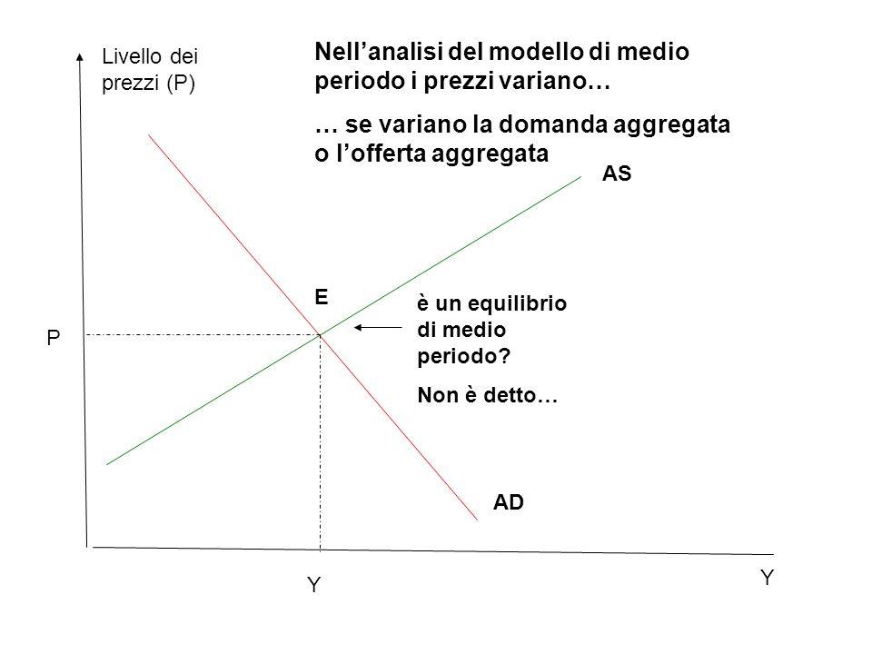 Equilibrio di medio periodo sul mercato del lavoro: Definisce il salario reale (W/P) e il tasso di disoccupazione naturale (u N ).