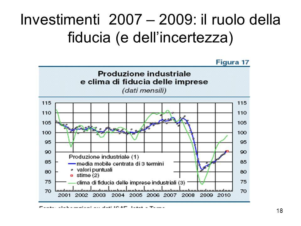 18 Investimenti 2007 – 2009: il ruolo della fiducia (e dell'incertezza)
