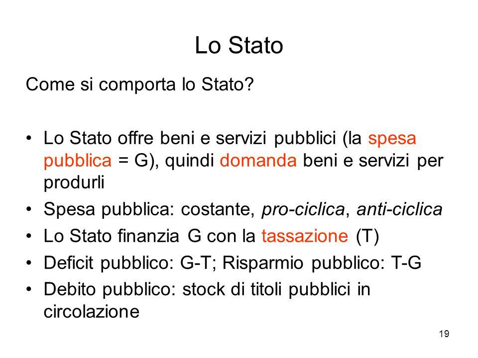 19 Lo Stato Come si comporta lo Stato? Lo Stato offre beni e servizi pubblici (la spesa pubblica = G), quindi domanda beni e servizi per produrli Spes