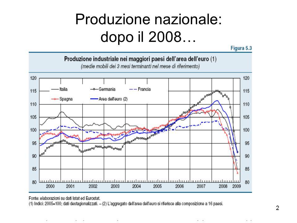 Domanda ed offerta aggregata Livello dei prezzi Offerta aggregata PRODOTTO NAZIONALE