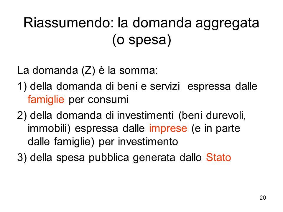 20 Riassumendo: la domanda aggregata (o spesa) La domanda (Z) è la somma: 1) della domanda di beni e servizi espressa dalle famiglie per consumi 2) della domanda di investimenti (beni durevoli, immobili) espressa dalle imprese (e in parte dalle famiglie) per investimento 3) della spesa pubblica generata dallo Stato