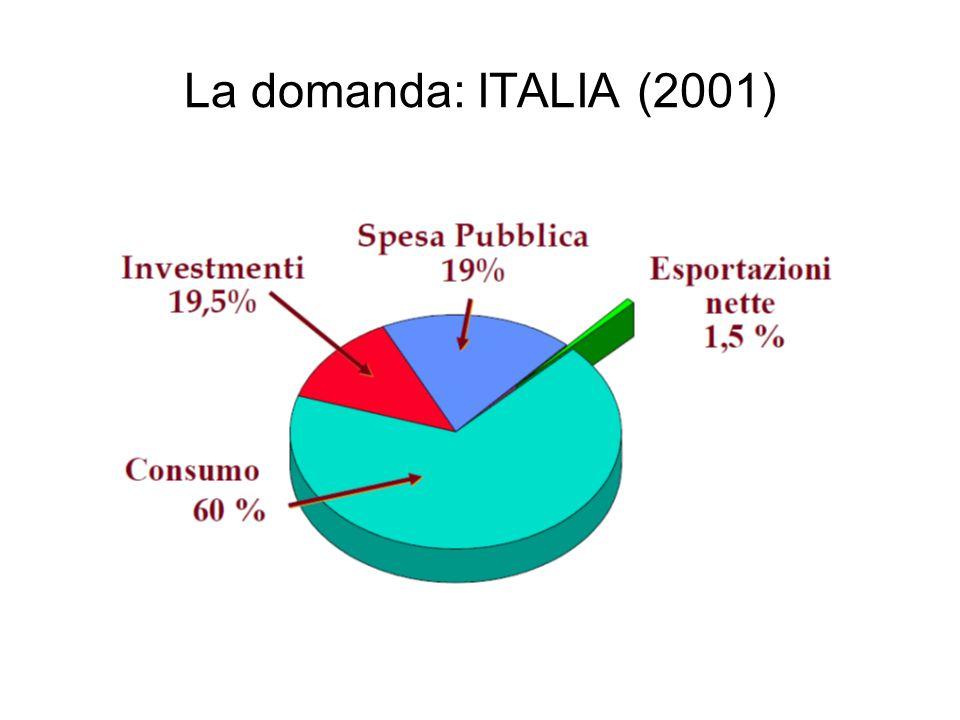 La domanda: ITALIA (2001)