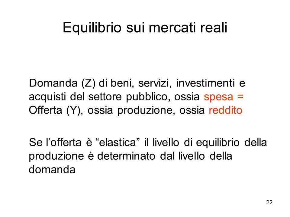 22 Equilibrio sui mercati reali Domanda (Z) di beni, servizi, investimenti e acquisti del settore pubblico, ossia spesa = Offerta (Y), ossia produzion