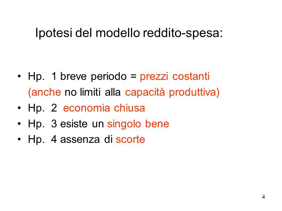 4 Hp. 1 breve periodo = prezzi costanti (anche no limiti alla capacità produttiva) Hp. 2 economia chiusa Hp. 3 esiste un singolo bene Hp. 4 assenza di