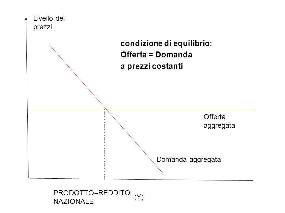 Domanda aggregata Livello dei prezzi Offerta aggregata PRODOTTO=REDDITO NAZIONALE (Y) condizione di equilibrio: Offerta = Domanda a prezzi costanti