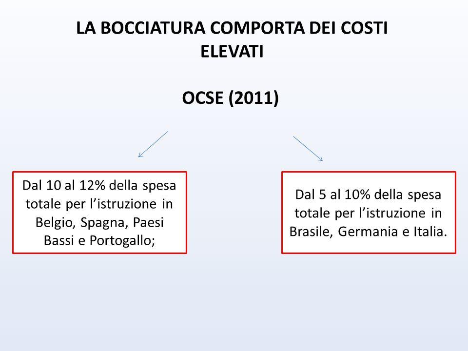 LA BOCCIATURA COMPORTA DEI COSTI ELEVATI Dal 10 al 12% della spesa totale per l'istruzione in Belgio, Spagna, Paesi Bassi e Portogallo; OCSE (2011) Dal 5 al 10% della spesa totale per l'istruzione in Brasile, Germania e Italia.