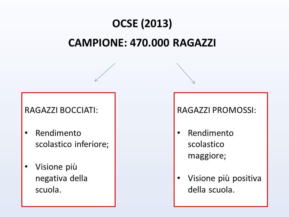 OCSE (2013) CAMPIONE: 470.000 RAGAZZI RAGAZZI BOCCIATI: Rendimento scolastico inferiore; Visione più negativa della scuola.