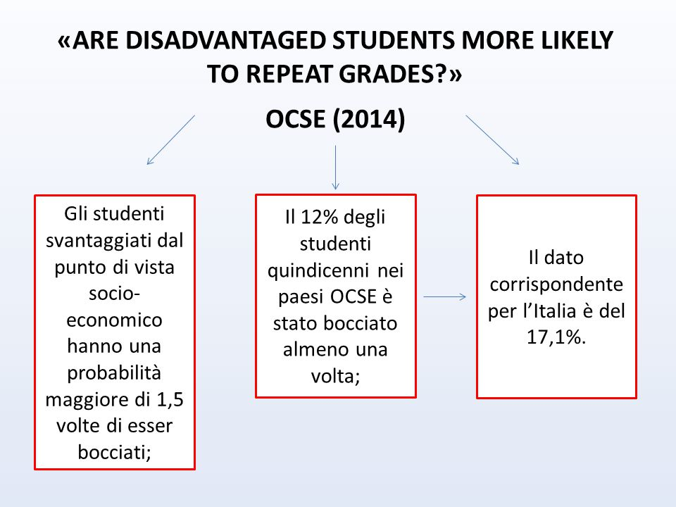 «ARE DISADVANTAGED STUDENTS MORE LIKELY TO REPEAT GRADES?» OCSE (2014) Gli studenti svantaggiati dal punto di vista socio- economico hanno una probabi