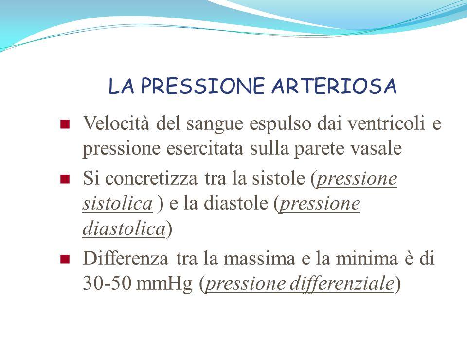 LA PRESSIONE ARTERIOSA Aumenta con l'aumentare della gittata cardiaca e della resistenza vascolare periferica Valore normale nell'adulto è stabilito in 120/80 mmHg